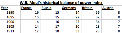 Prewar Balance of Power