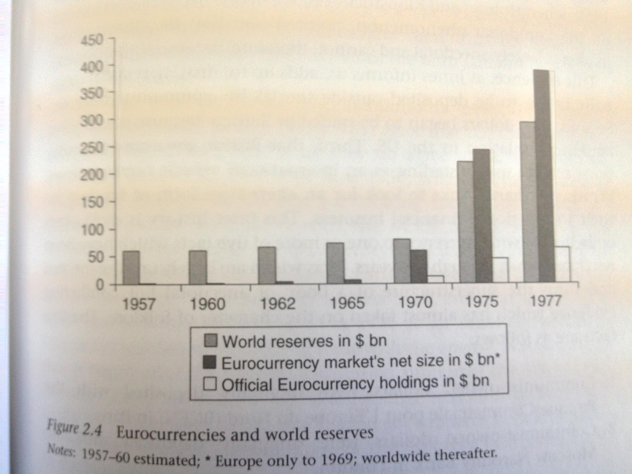 eurodollar market This paper examines two facets of the eurodollar market: why it happened and  why london kept most of the business using archival.