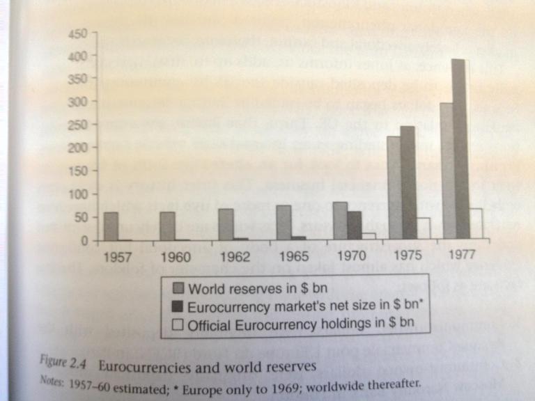 Eurodollar market size