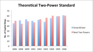TwoPowerStandard