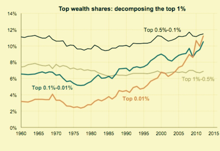 Top wealth shares