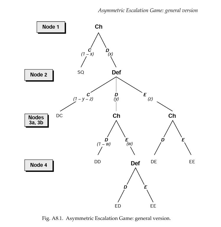 asymmetric escalation game