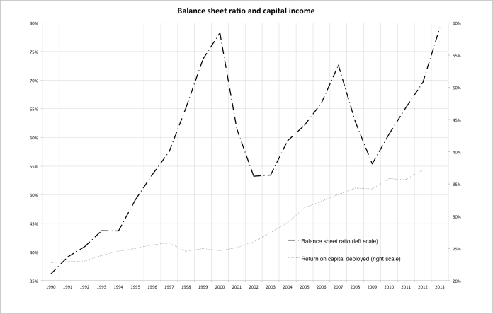 Balance sheet ratio and capital income