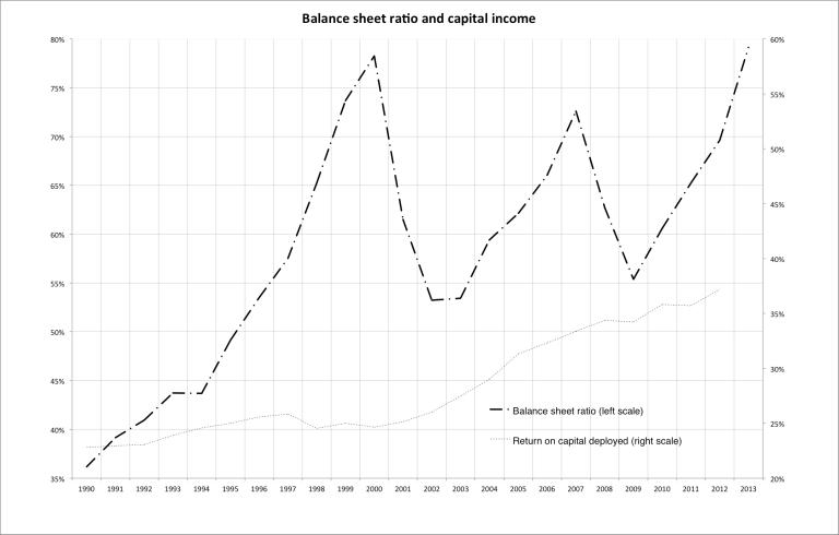 Balance sheet ratio and capital income