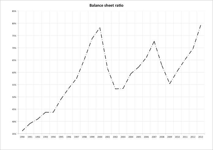 Balance sheet ratio