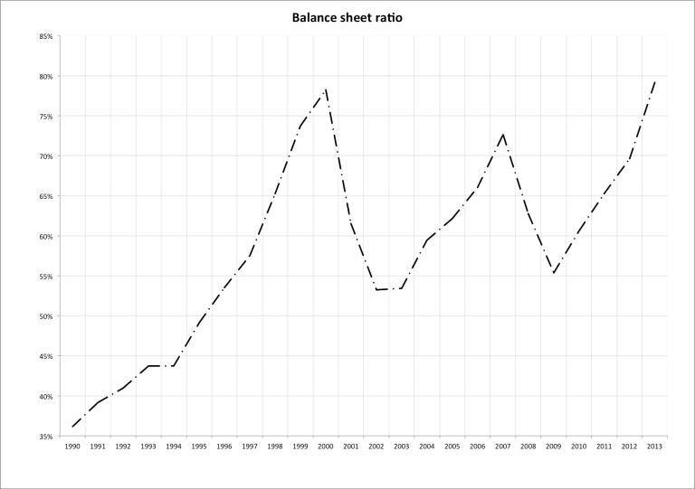 Balance sheet ratio
