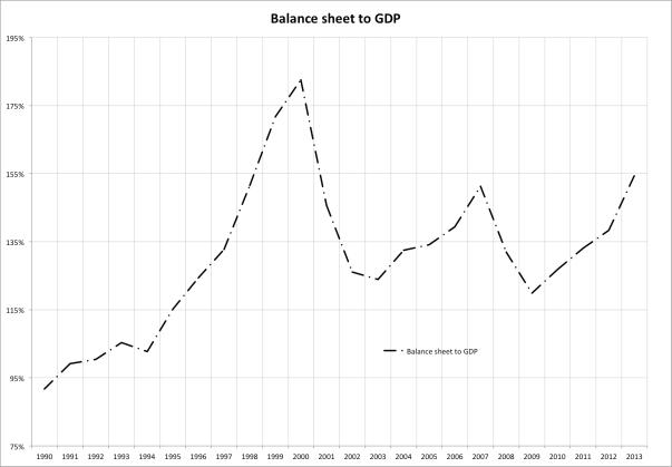balance sheet to gdp