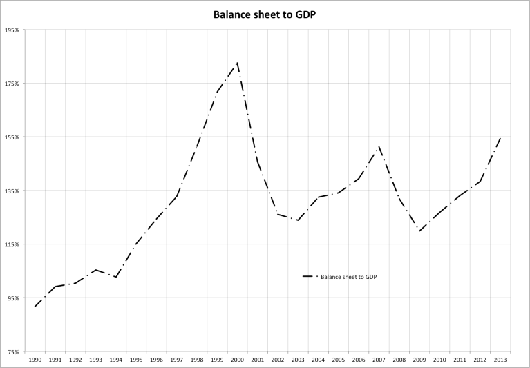 balance sheet to gdp