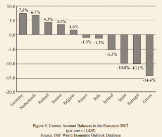 Current account to GDP