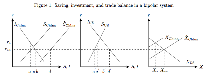 Savings Investment and Trade balance in a bipolar system