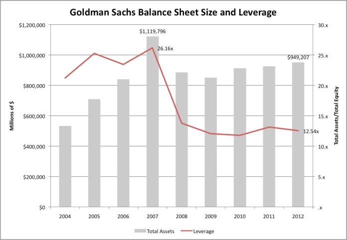 GS-Balance-Sheet