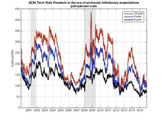 ACM term risk premia since 2000