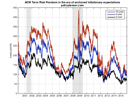 ACM term risk premia since 2000