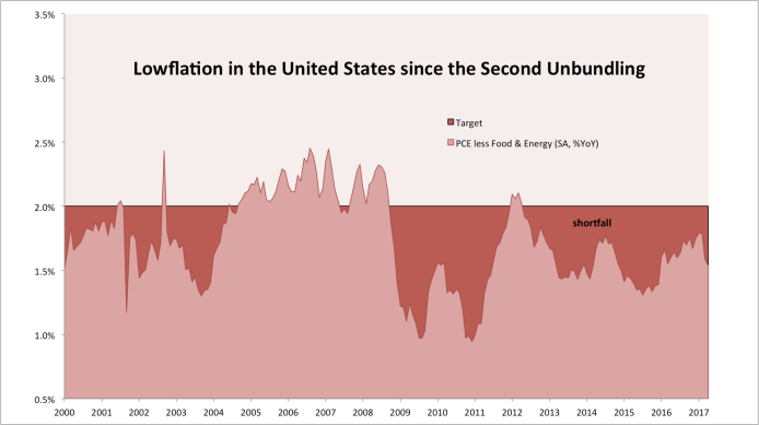 Lowflation