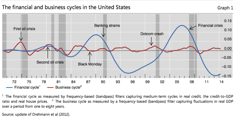 US financial cycle