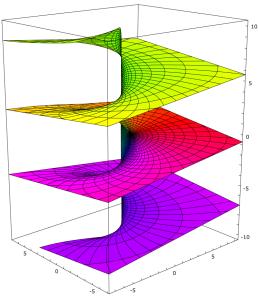 791px-Riemann_surface_log.svg