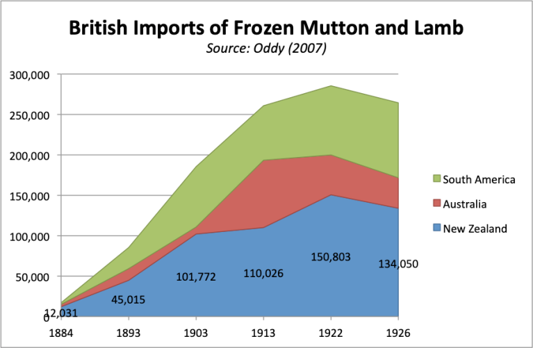 British_lamb_trade.png