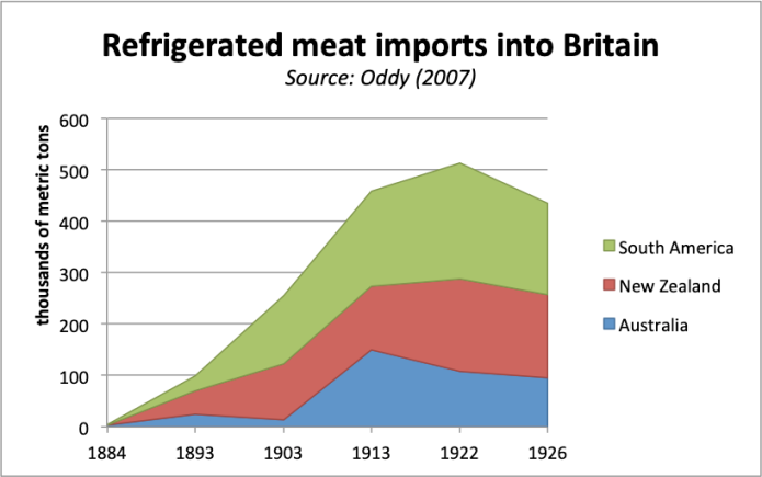British_meat_trade.png