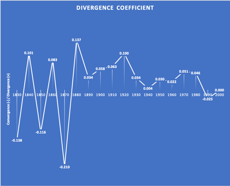 DivergenceCoeff