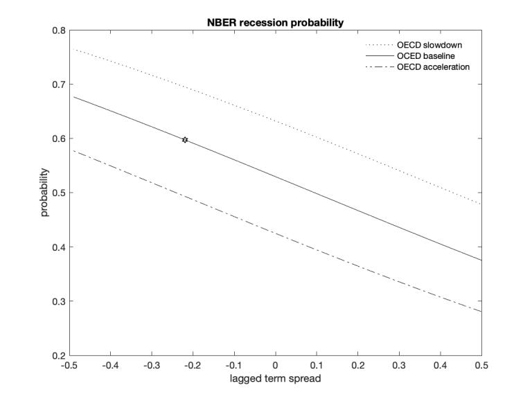 NBERprobs.png
