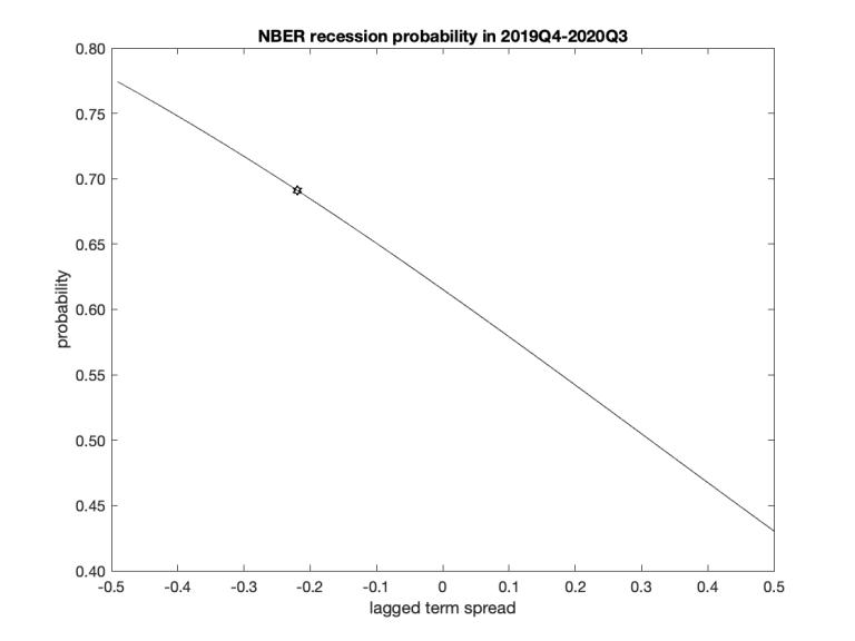 NBERprobsElec.png