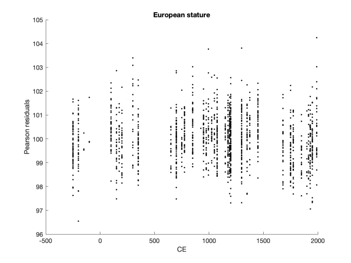 StatureScatter