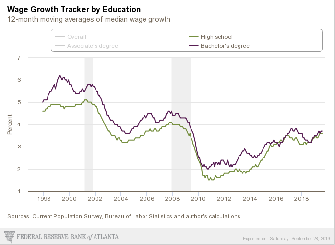 atlanta-fed_wage-growth-tracker.png