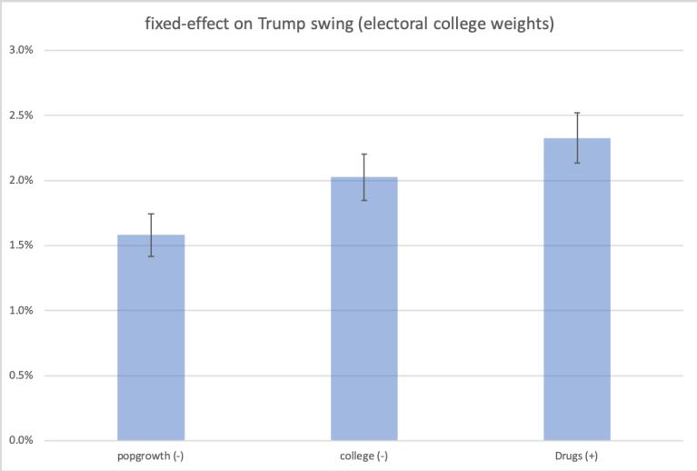 Trump-fixed-effects-ecwtd.png