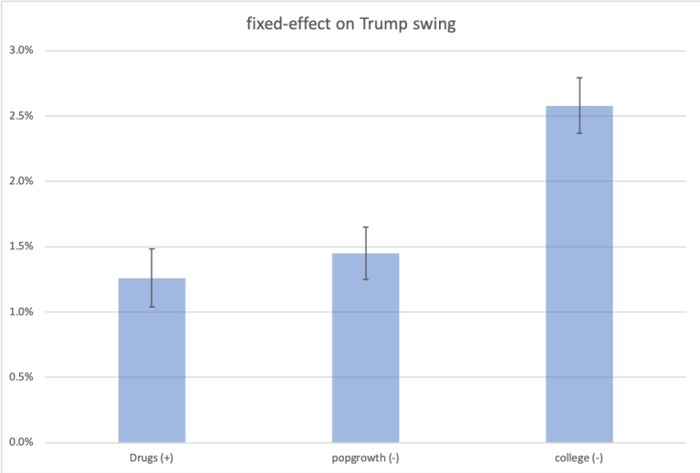 Trump-fixed-effects.png