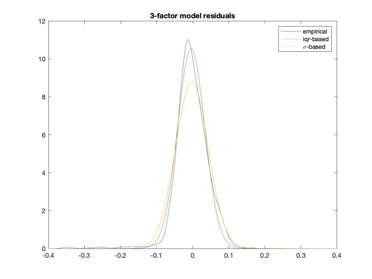 3-factor-model-residuals.png
