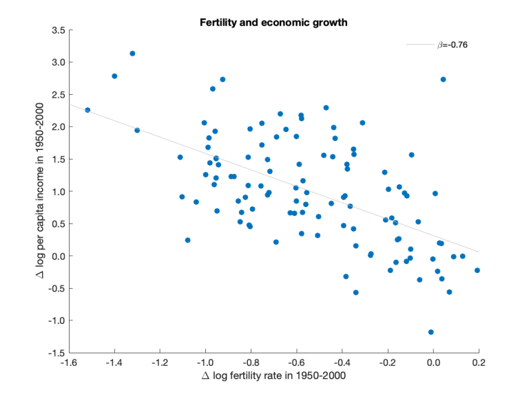 fertility-growth.png