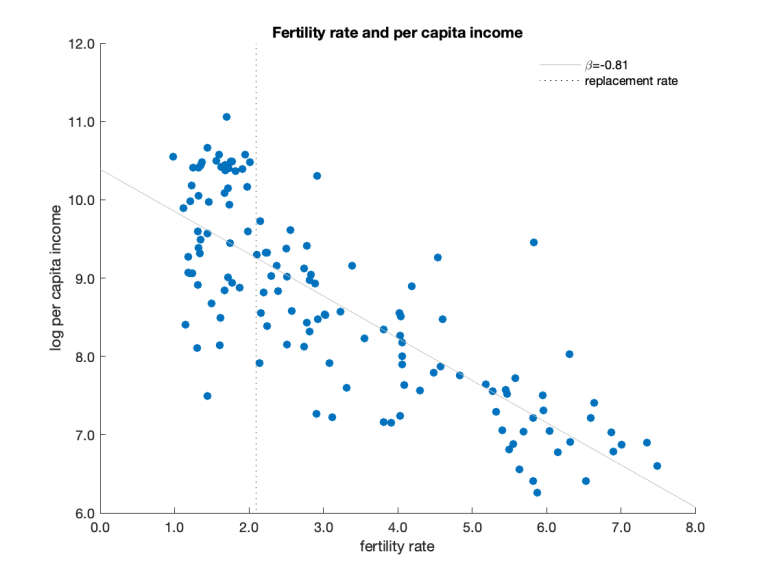 fertility-income-levels.png