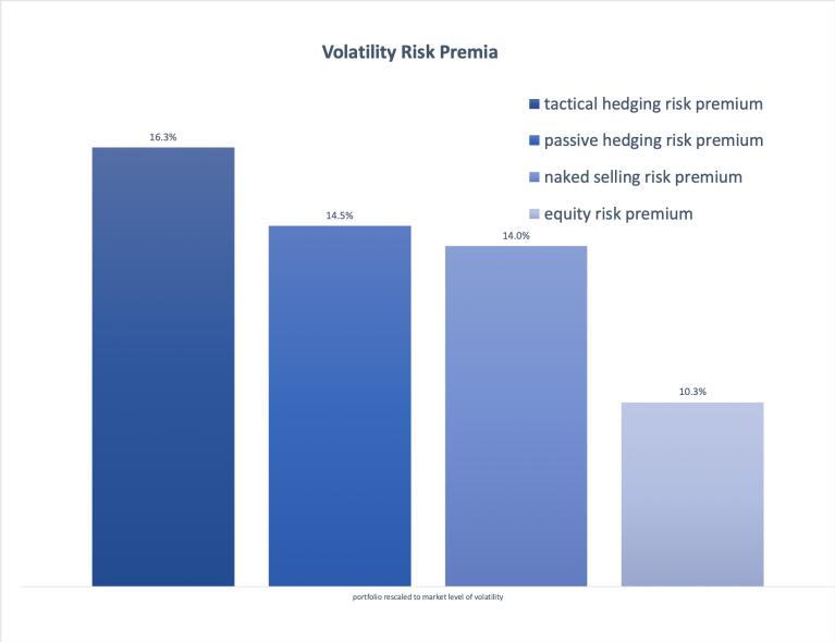 Four-risk-premia