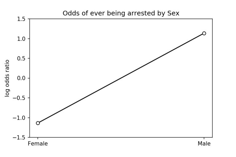 SexOR